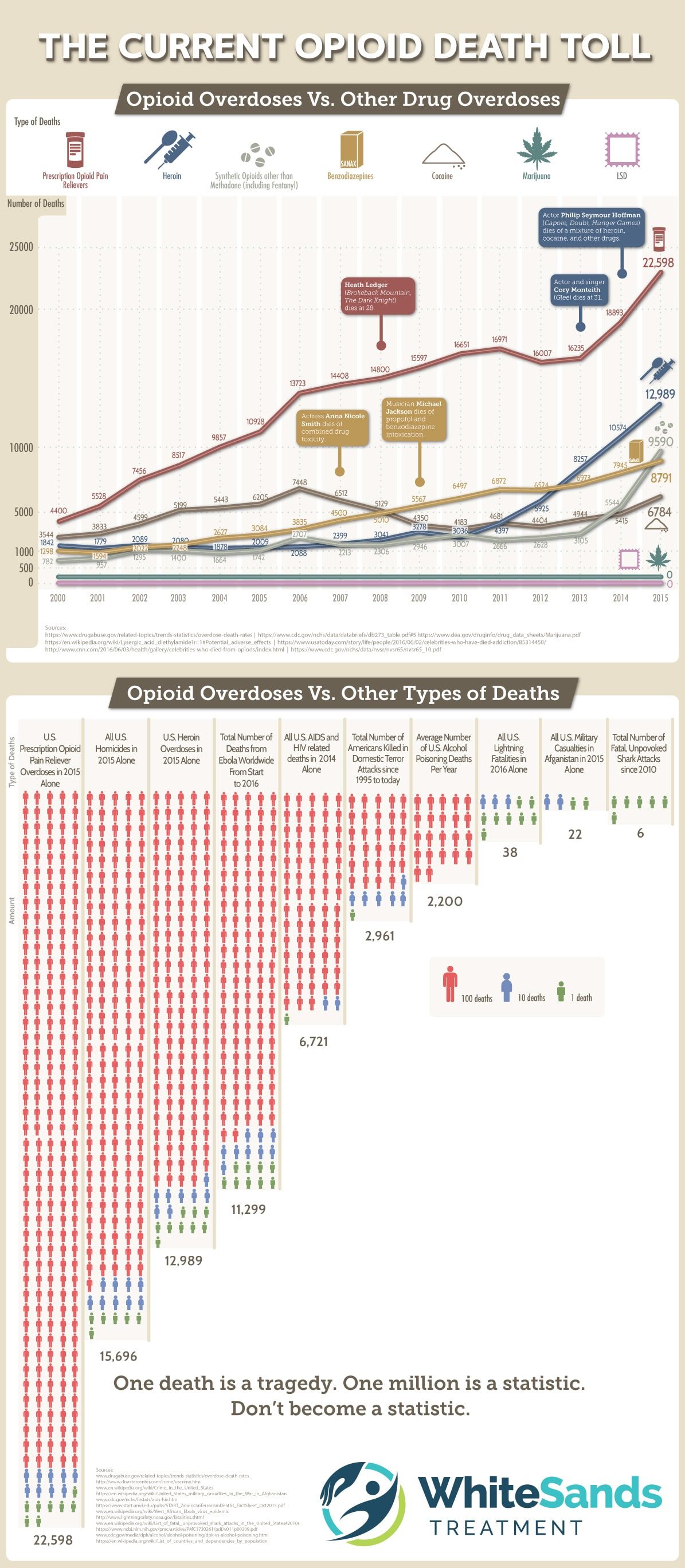 The Current Opioid Death Toll – White Sands Treatment – Infographic